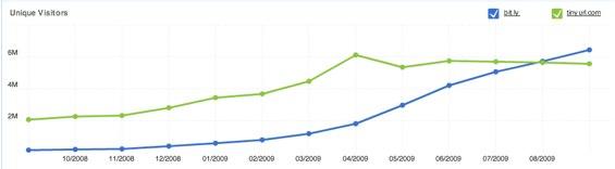 Traffic: Bit.ly vs TinyURL