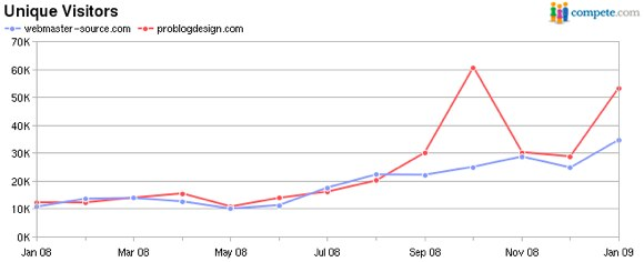 Compete.com Graph of Webmaster-Source and Pro Blog Design