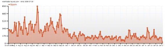Akismet Spam Graph